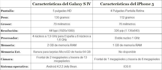 Caracteristicas Samsung Galaxy 4