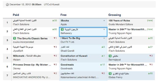 تطبيق الأربعون النووية يحتل المركز الثانى فى تصنيف الكتب بمتجر البرامج الكويتى بعد تطبيق آيبوكس لشركة أبل مباشرة