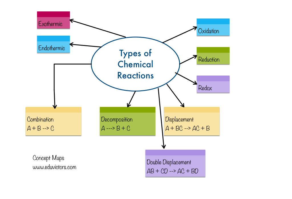chemical reaction and quick lab Organic chemistry i: reactions and overview andrew rosen editor: raghav malik january 13, 2013 contents i library of synthetic reactions 3 ii organic rendst and.