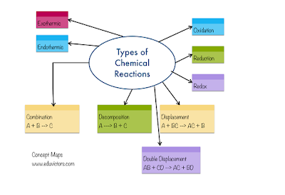 CBSE Class 10 Science CHEMICAL REACTIONS AND EQUATIONS - Board Questions (2008-2014) and Answers