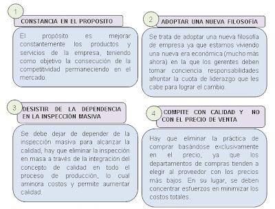 MODELO DE CALIDAD DE DEMING: