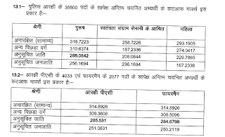 UP Police Constable Final cut off 2015