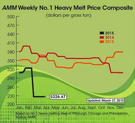 metal commodities recycling report