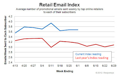 Click to view the June 1, 2012 Retail Email Index larger