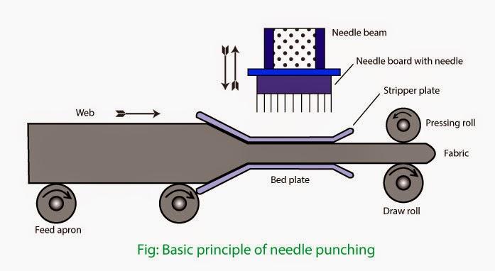 needle punching machine