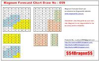 Lucky No 9999: Magnum Forecast Chart Draw No. 0591565