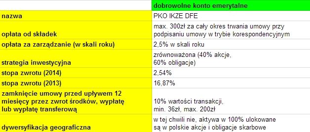 IKZE dobrowolny fundusz emerytalny PKO Bankowy PTE