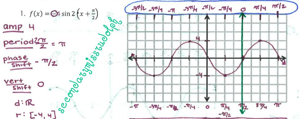 The Secondary Classroom can be fun too Graphing – Graphing Trig Functions Worksheet