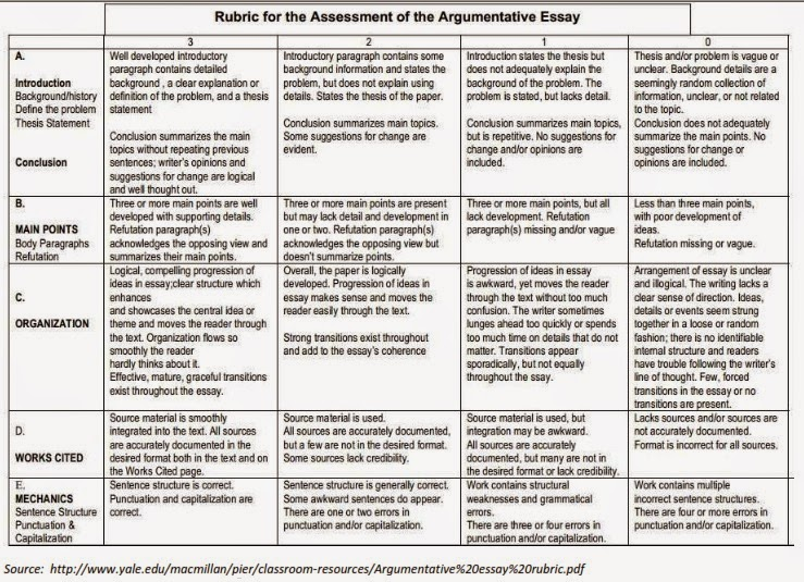 rubric for argumentative essay Argumentative Essay Rubric