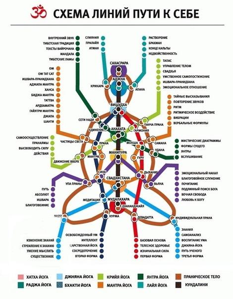 Схема линий пути к себе: какая йога для развития какой чакры!
