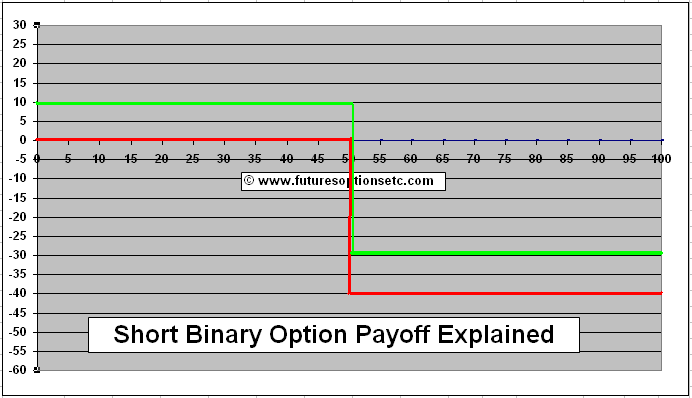 Binary option payoff function