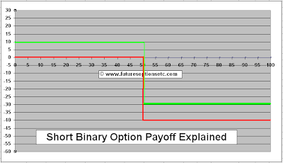 Short Binary Call Option