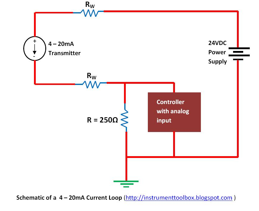 basics of the 4 20ma current loop learning instrumentation and as shown in the diagram above current supplied from the power supply flows through the loop wires resistance rw to the transmitter and the 4 20ma