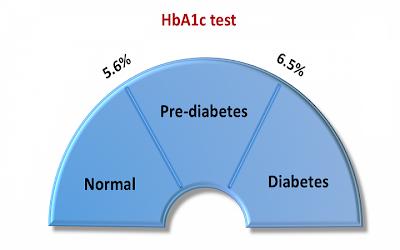 Interpretasi Hasil Pemeriksaan HBA1C