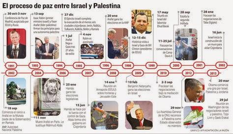 Proceso de paz Israel Palestina