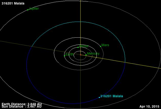 Đường đi của tiểu hành tinh 316201 Malala trong hệ Mặt Trời. Credit : NASA JPL.