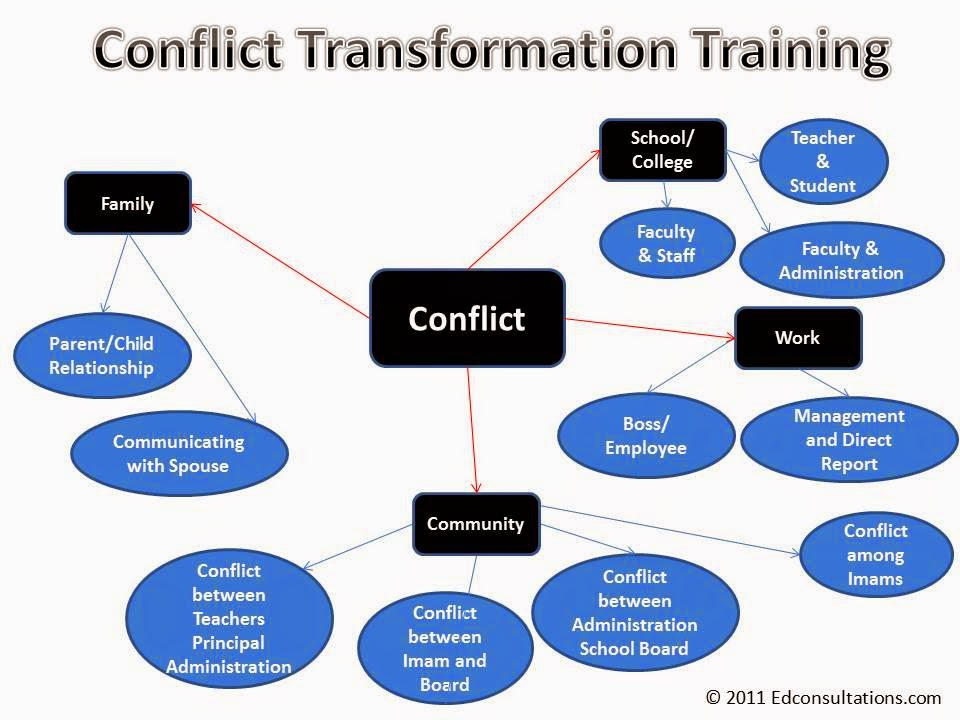 conflict is an unavoidable part of being human Conflict is an unavoidable part of mature adult life being good at conflict resolution doesn't mean you like it do conflict please don't run toward it.