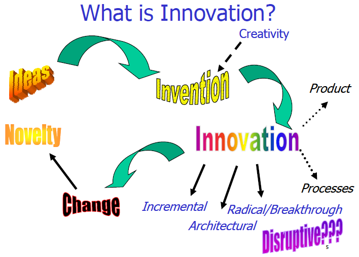 innovation is the - photo #41