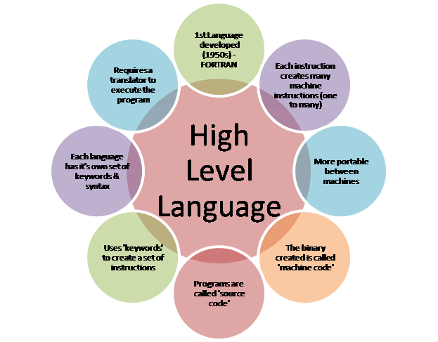 learn machine language programming