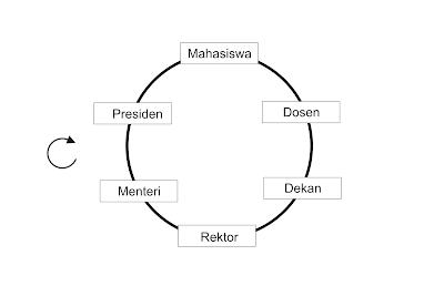 skema lingkaran setan mahasiswa hingga presiden