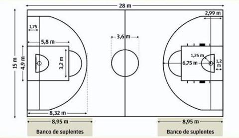 dimensiones pista baloncesto