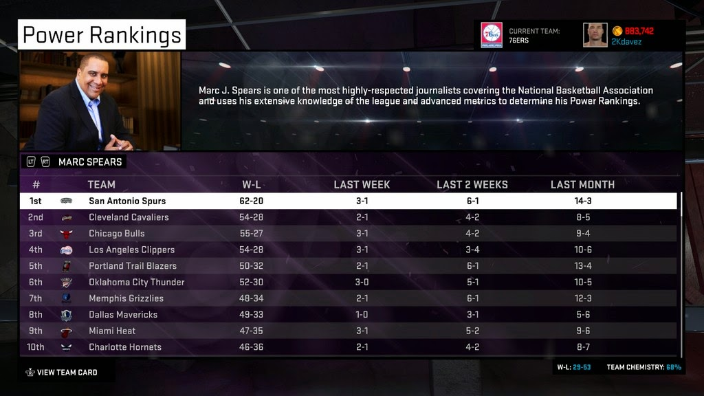 NBA 2K15 Team Power Rankings