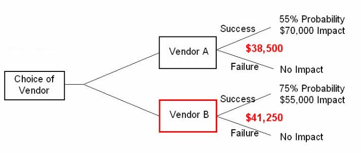 how to become a true value vendor