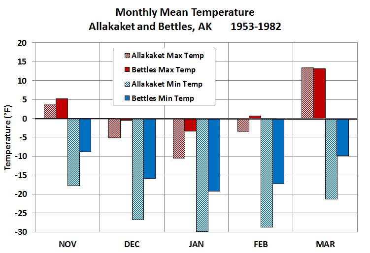 Deep Cold Interior And Northern Alaska Weather Climate - Alaska weather averages