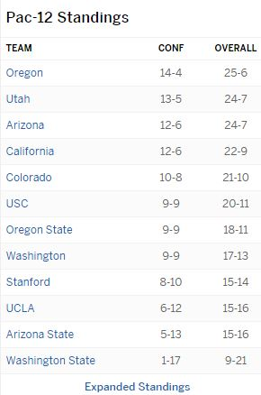 Pac-12 Standings as of Mar 06 2016