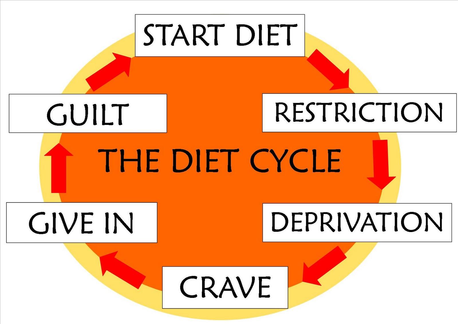how to stop binge purge cycle