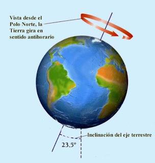 Eje giro Tierra