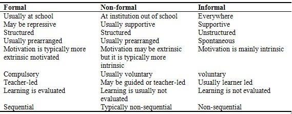 Formal, Informal And Nonformal Learning - Lessons - Tes Teach