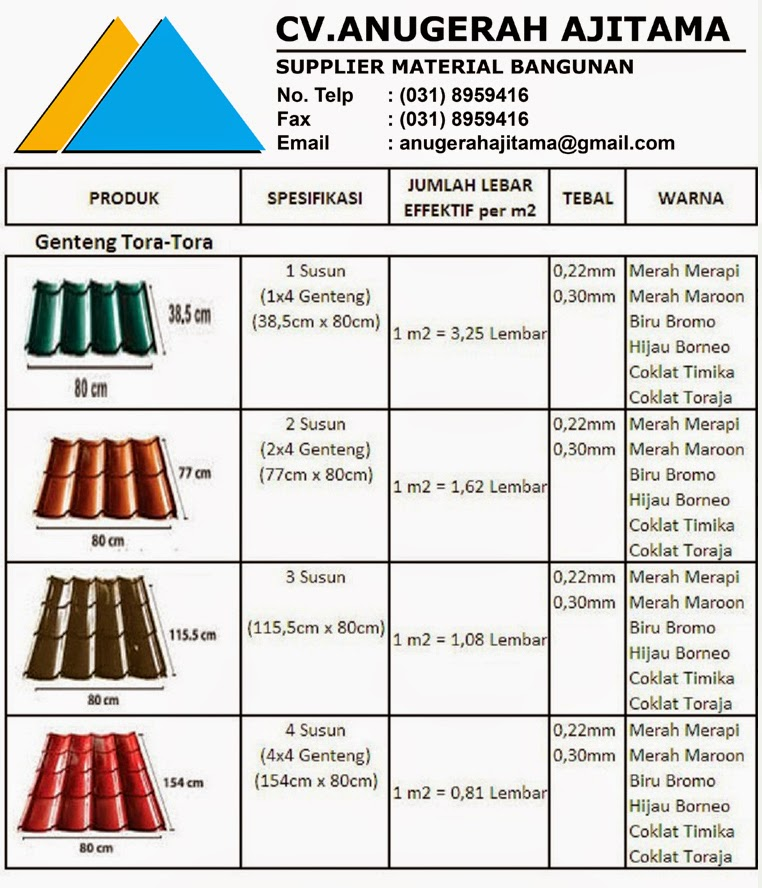Genteng Metal Multiroof Sakura Roof Surya Sky Jual Ask Home Design