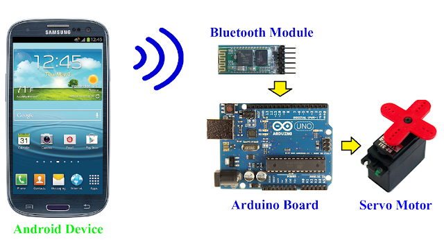Project Arduino Bluetooth Servo Motor Control