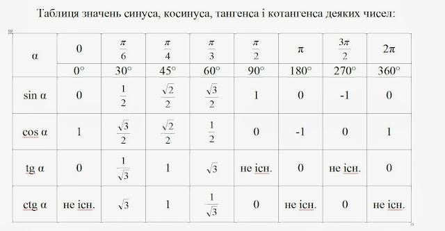 значений пи и косинусов таблица синуса от