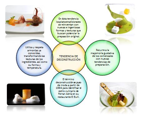 cocina molecular tendencias de la cocina de vanguardia