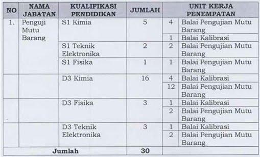 Formasi Penempatan Bandung