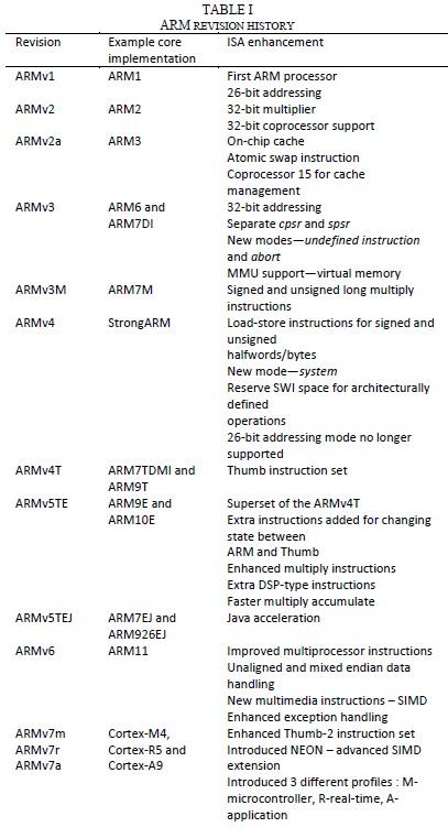 arm processor different versions