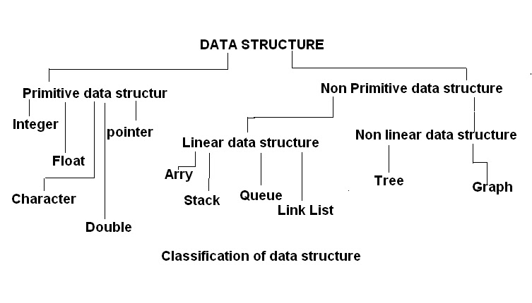 introduction to data structure and adt - abstract data types