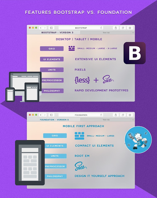 Features Bootstrap vs Foundation