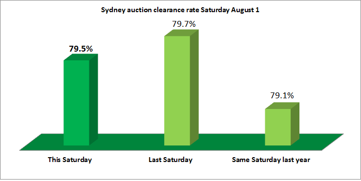 The Sydney home auction market