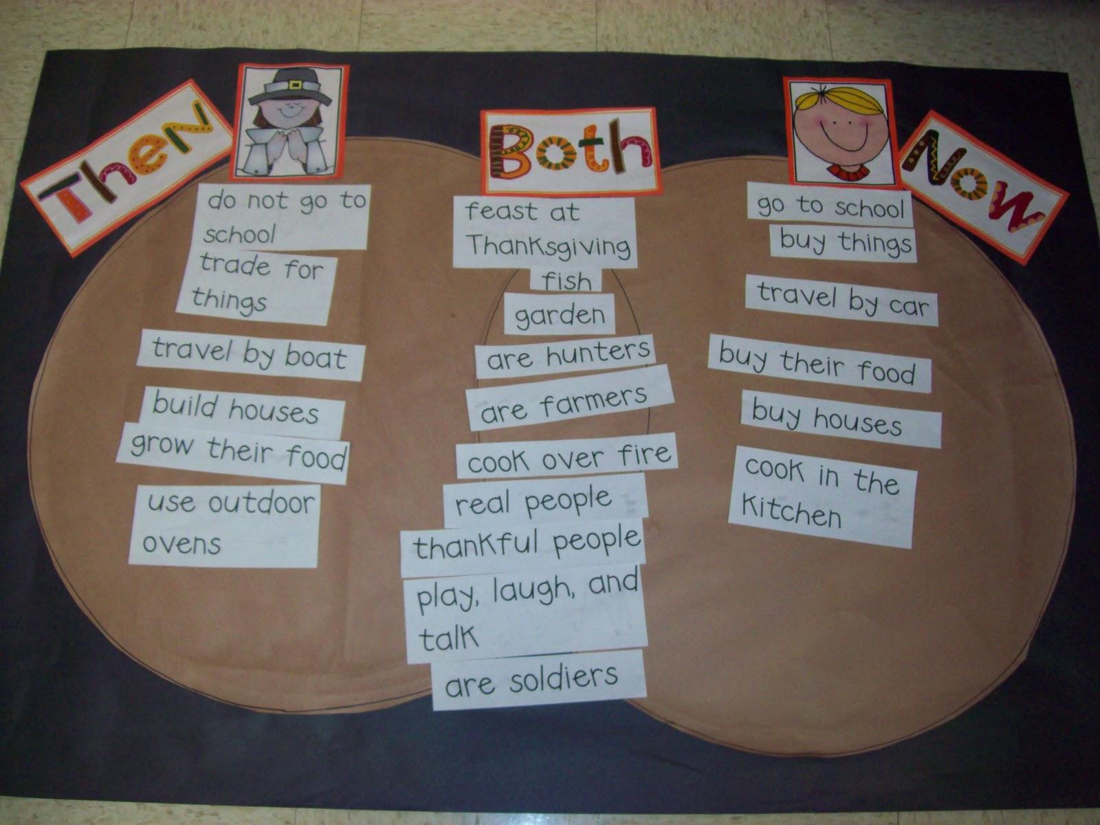 Chalk Talk  A Kindergarten Blog  Then And Now Venn Diagram