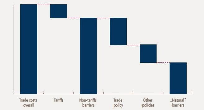 Costes comerciales arancelarios y no arancelarios