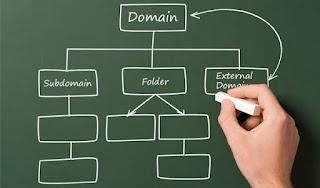 Pandangan Google Terhadap Blog dengan Sub-Domain | mmufidluthfi