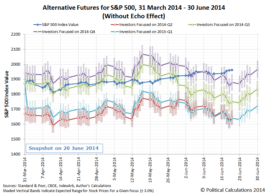 Alternative Futures for the S&P 500, 30 March 2014 through 30 June 2014, Snapshot on 20 June 2014