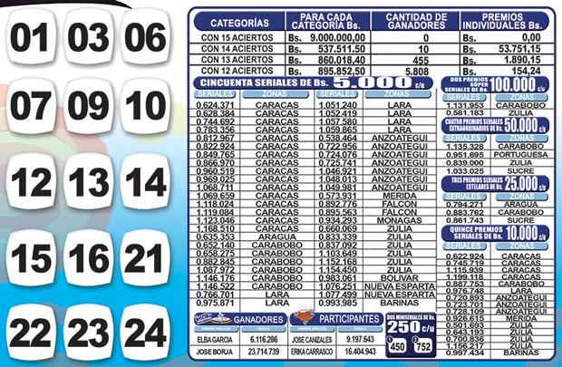 Kino Táchira sorteo 1147