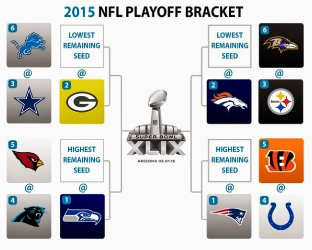 nfl playoff picture bracket 2015 online football