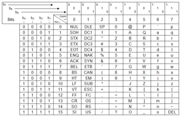 La carta de Código ASCII 1968