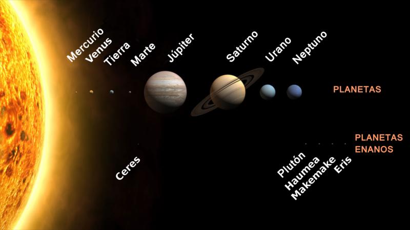 Tamaños y distancias del Sistema Solar