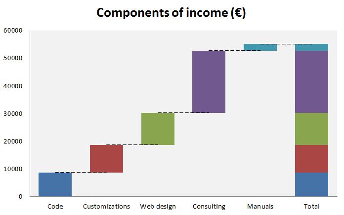 waterfall chart in excel tutorial download free template